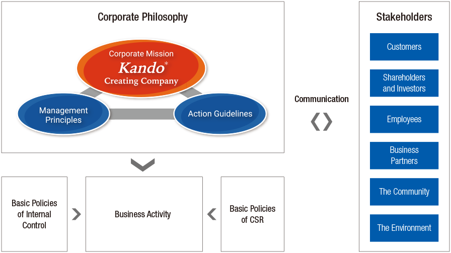 >Basic Policies of CSR