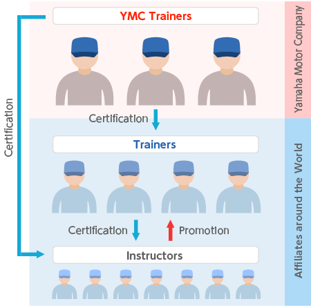 YRA Instructor Certification