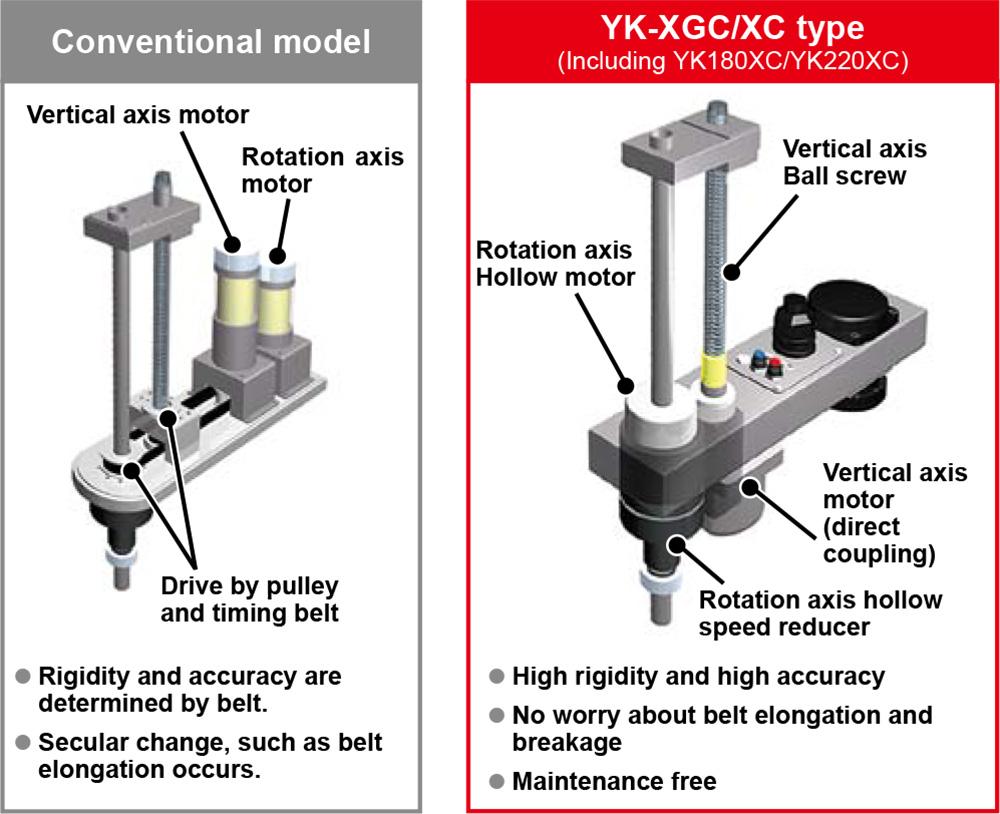 Clean scara robots yk xgc xc type industrial robots for Types of motors used in robotics pdf