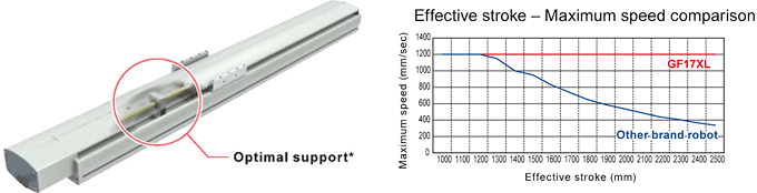 Optimal supports, Effective stroke - Maximum speed comparison