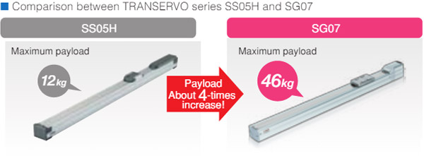 Comparison between TRANSERVO series SS05H