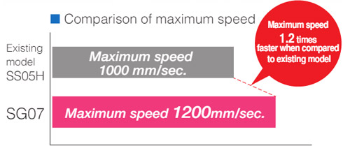 Comparison of maximum speed