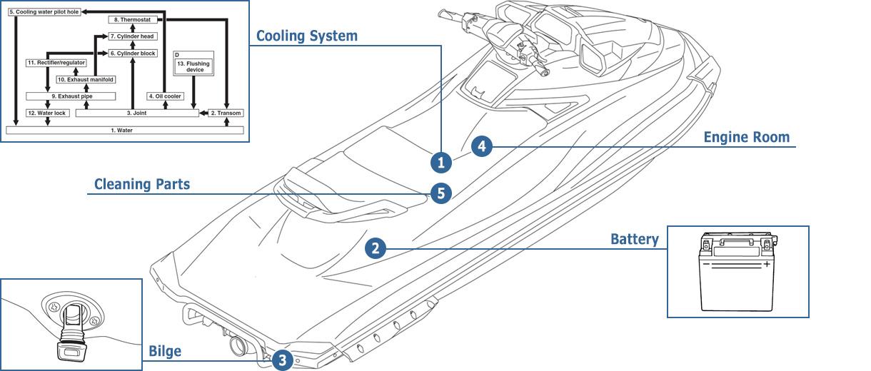Post-operation Checks - WaveRunner(PWC, MarineJet) | Yamaha