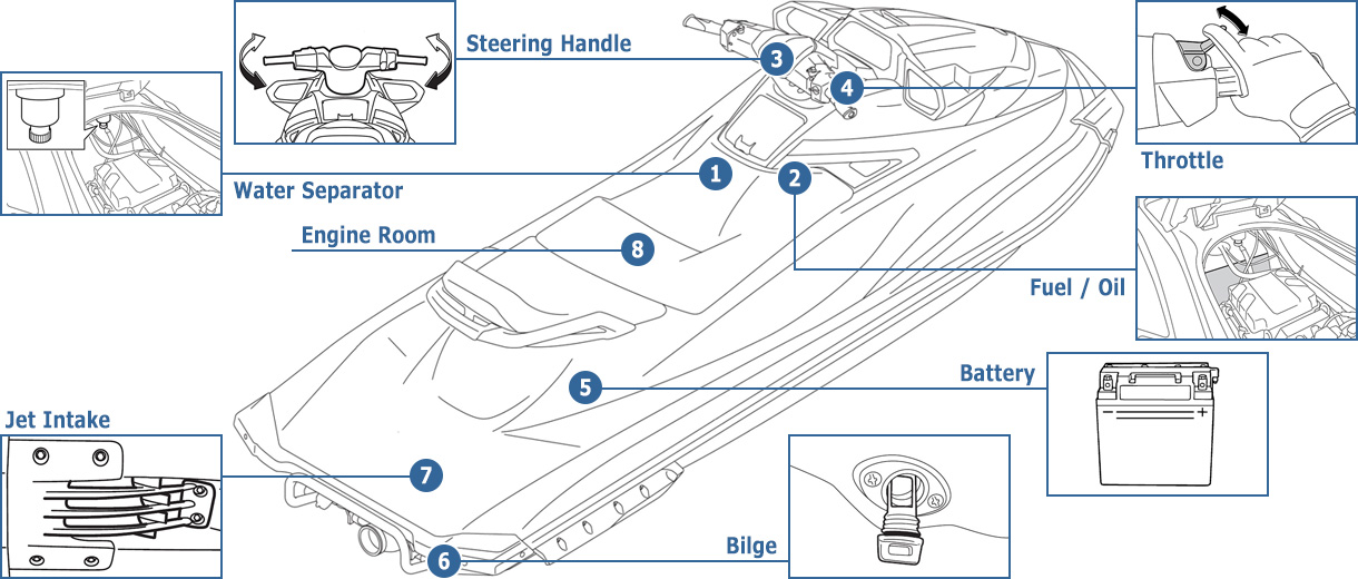 Superb Pre Operation Checks Waverunner Pwc Marinejet Yamaha Motor Co Wiring Digital Resources Bletukbiperorg