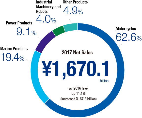 2017 net sales ¥1,670.1 billion